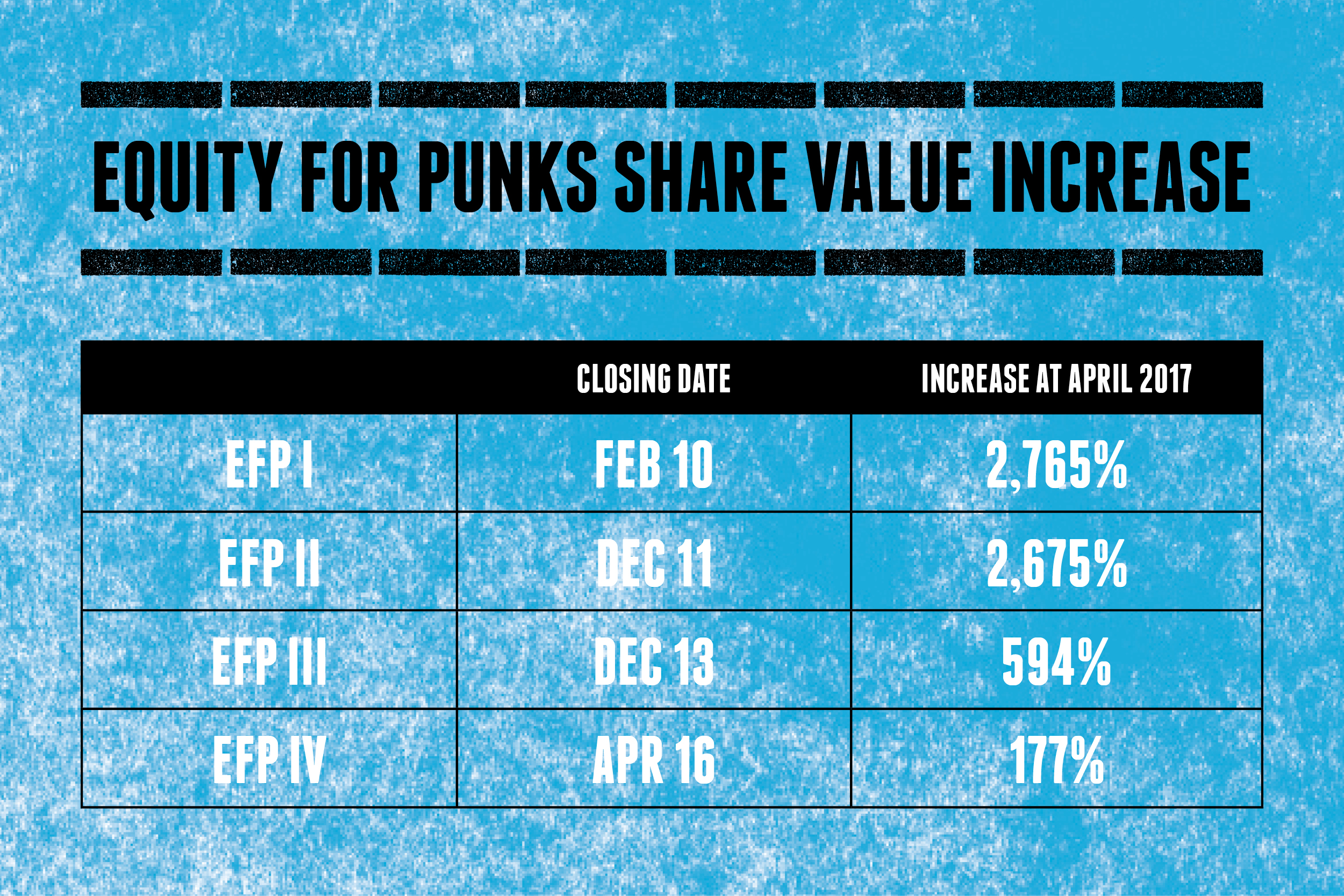 tabla indicativa del incremento del equity punk